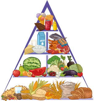 healthy diet pyramid
