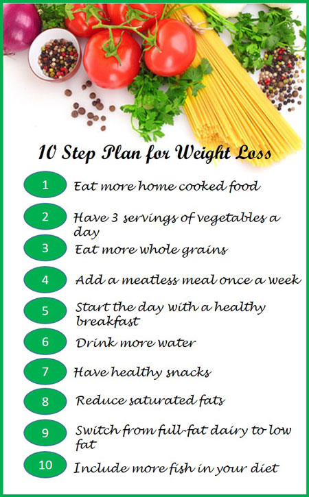 10 step plan for weight loss
